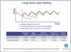 marketing-through-recessions